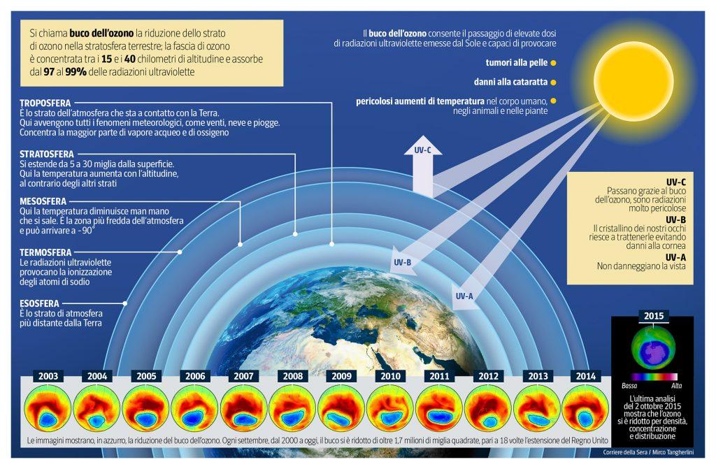 buco-ozono