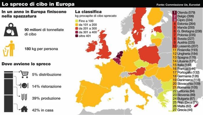(Mappa sullo spreco di cibo in Europa)
